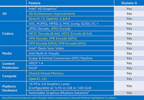 Intel Skylake iGPU Feature