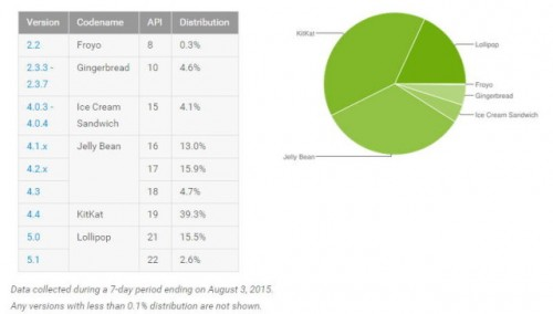 android_distro_august-640x364