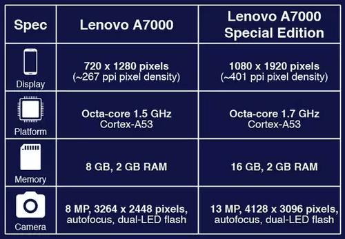 A7000 SE Comparison