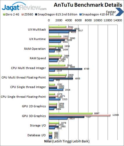 Infinix Zero 2 4G - Benchmark Antutu Details