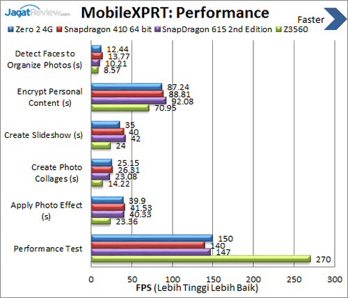Infinix Zero 2 4G - Benchmark MobileXPRT Performance