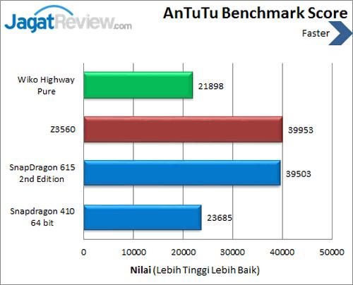 Wiko Highway Pure 4G - Benchmark Antutu