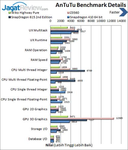 Wiko Highway Pure 4G - Benchmark Antutu Details