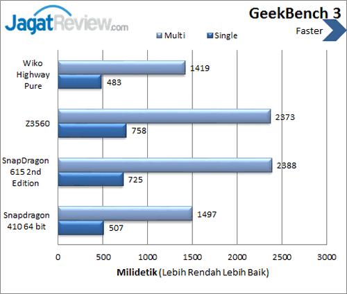 Wiko Highway Pure 4G - Benchmark GeekBench 3