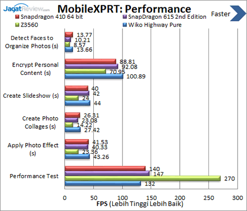 Wiko Highway Pure 4G - Benchmark MobileXPRT Performance
