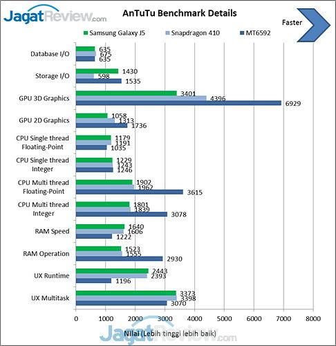 Antutu Benchmark Galaxy J5 (1)