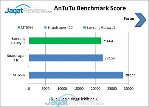 Antutu Benchmark Galaxy J5 (2)