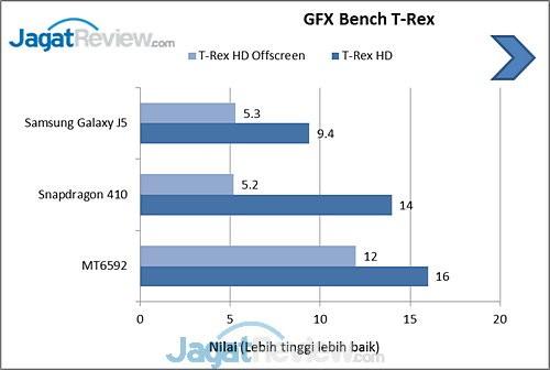GFXBench TRex Galaxy J5