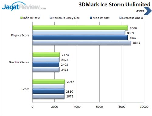 Infinix Hot 2 - Benchmark 3DMark