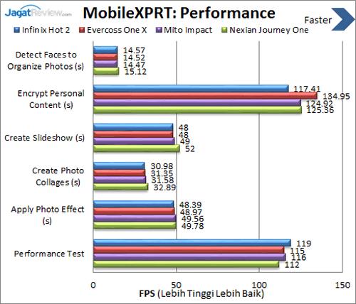 Infinix Hot 2 - Benchmark MobileXPRT Performance