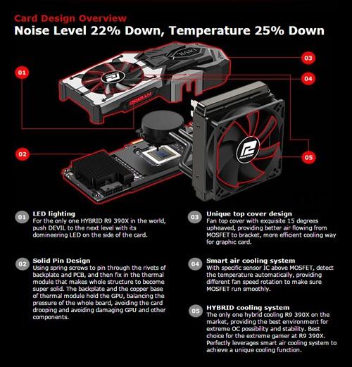 POWERCOLOR DEVIL R9 390X - Cooling System