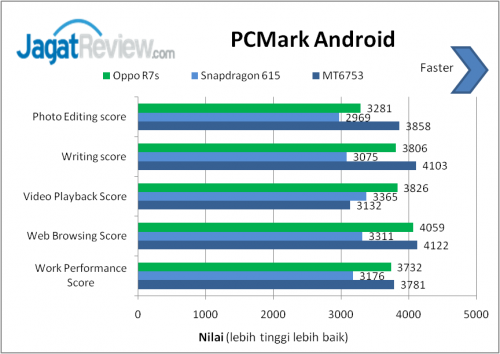 PC Mark Android