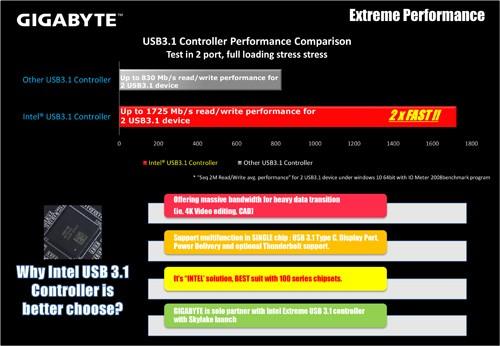 GIGABYTE Z170X-Gaming G1 USB31 GEN2 02