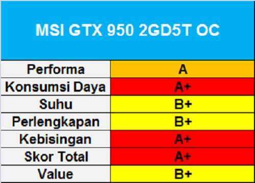 MSI GTX 950 2GD5T OC