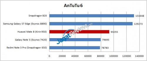 Antutu-Mate-8