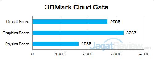 ECS LIVA Core 3DMark Cloud Gate