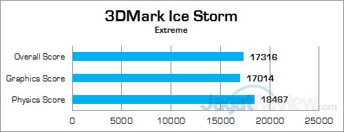 ECS LIVA Core 3DMark Ice Storm Extreme
