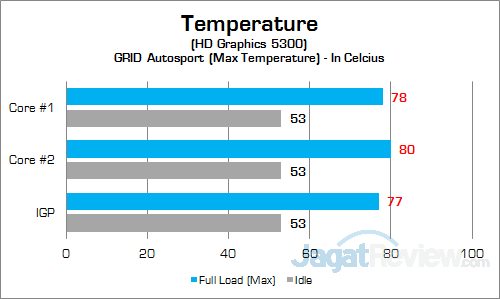ECS LIVA Core GPU Temp