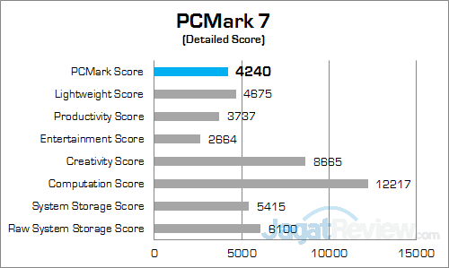 ECS LIVA Core PCMark 7