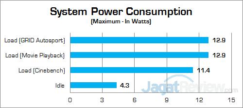 ECS LIVA Core Power