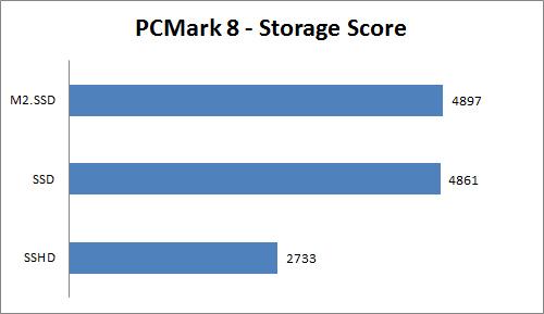 PCM8 storage
