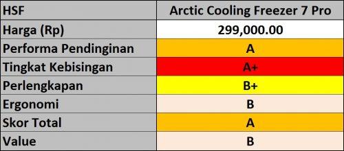 Hasil Arctic Cooling Freezer 7 Pro