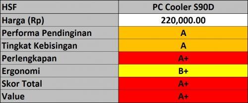 Hasil PC Cooler S90D