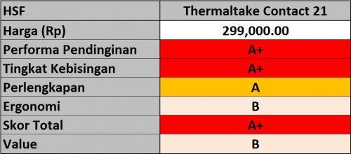 Hasil Thermaltake Contact 21
