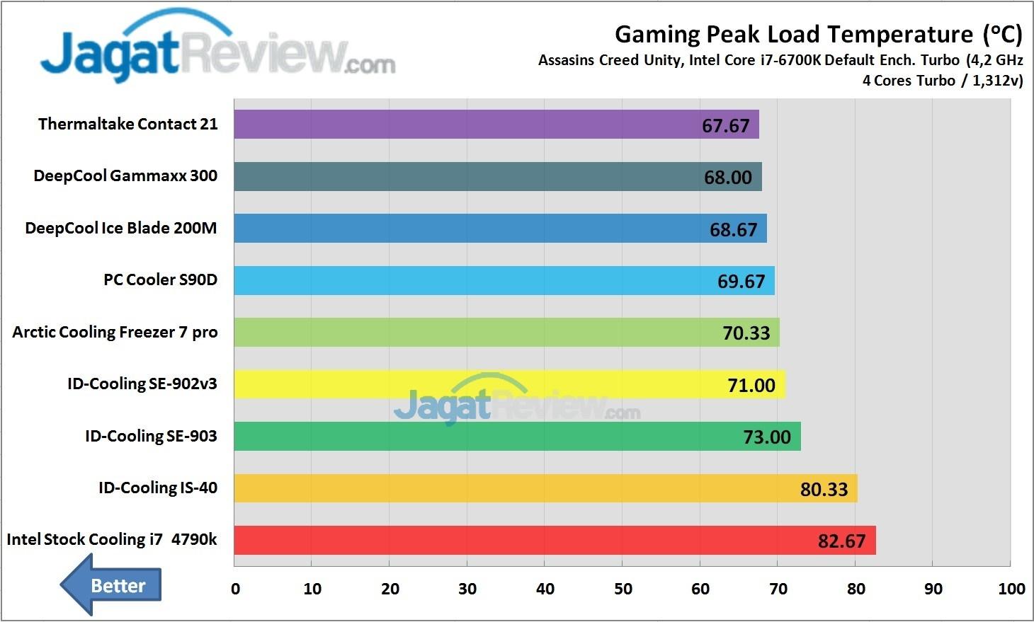 Test Perbandingan HSF Murah Gaming Peak load Temperature