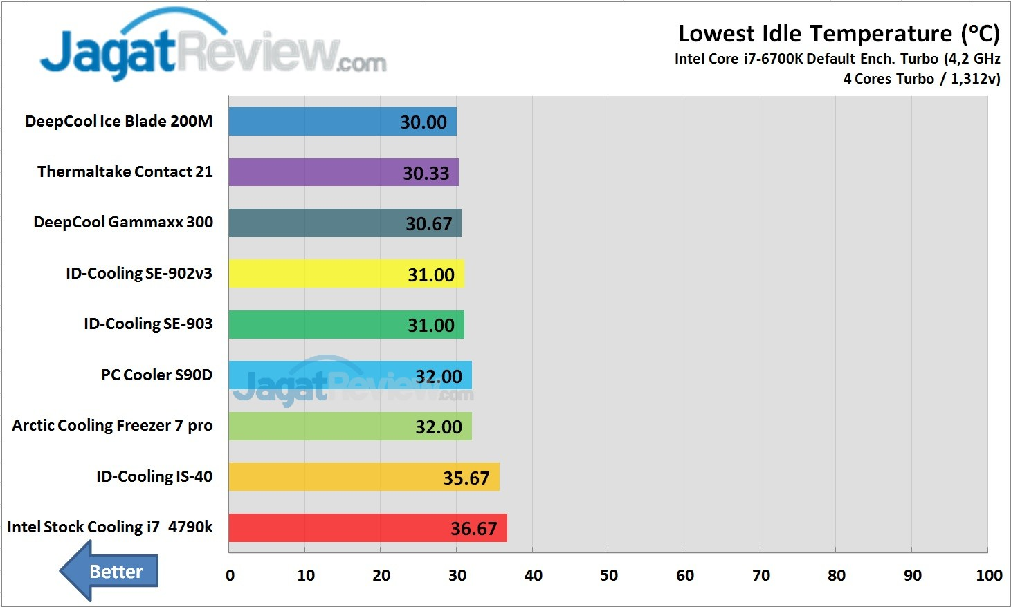 Test Perbandingan HSF Murah IDLE Lowest Temperature