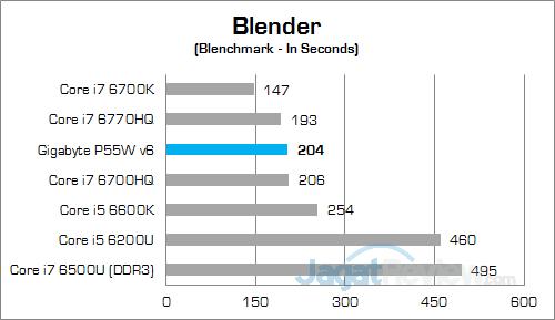 gigabyte-p55w-v6-blender