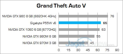 gigabyte-p55w-v6-grand-theft-auto-v