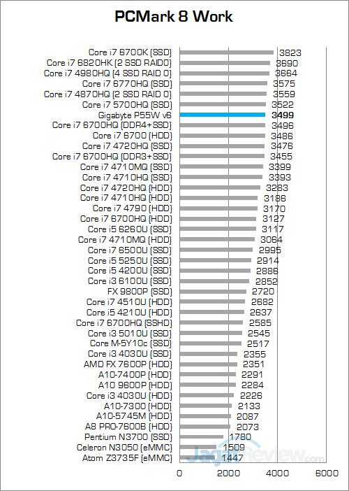 gigabyte-p55w-v6-pcmark-8-work