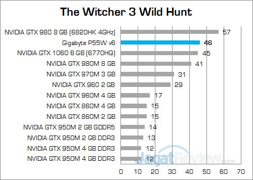 gigabyte-p55w-v6-the-witcher-3