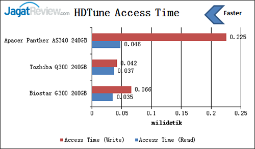 hdtune-access-time
