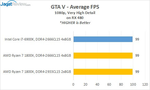 14_GTAV_RX480_AVG