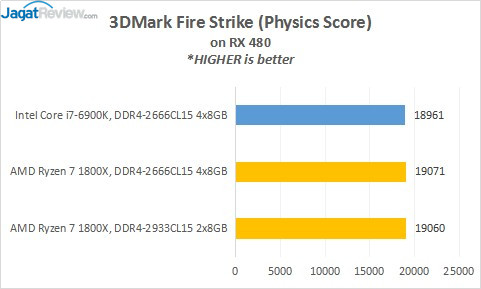 9_3DMarkFS_Phy