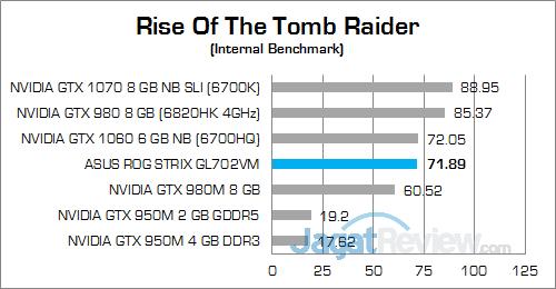 ASUS ROG STRIX GL702VM Rise Of The Tomb Raider