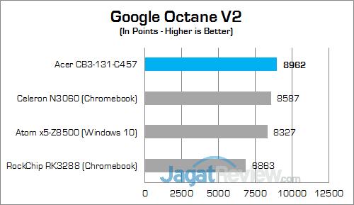 Acer CB3-131-C457 Google Octane
