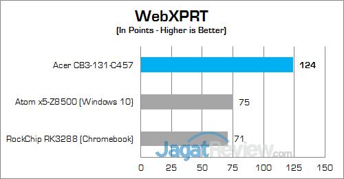 Acer CB3-131-C457 WebXPRT
