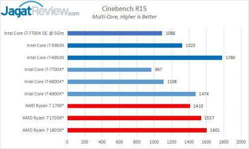 Cinebench_Chart