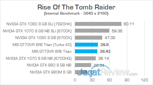 MSI GT73VR 6RE Titan Rise Of The Tomb Raider 01