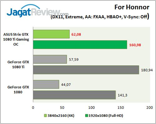 ASUS_Strix1080TiOC_graph_Game_ForHonnor