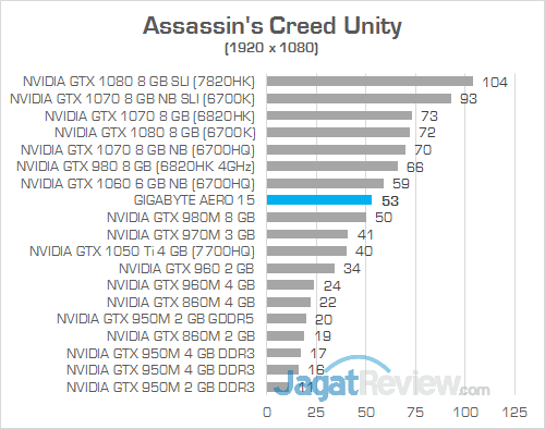 Gigabyte Aero 15 Assassin's Creed Unity