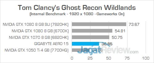 Gigabyte Aero 15 Ghost Recon Wildlands 02