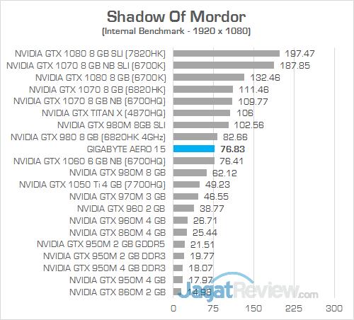 Gigabyte Aero 15 Shadow Of Mordor