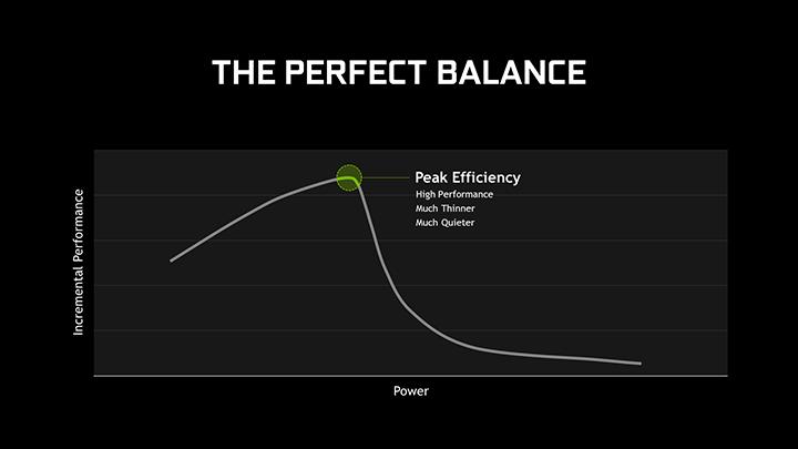 NVIDIA Max Q Efficiency Graph