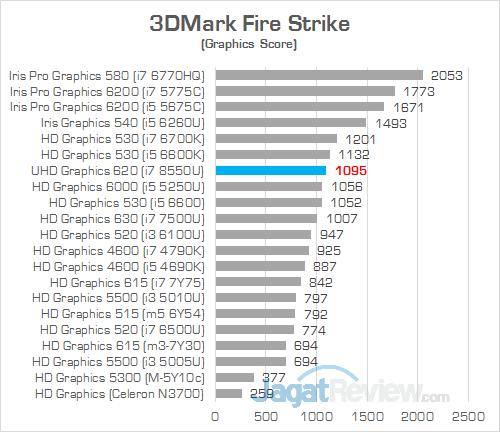 Acer Swift 3 SF314 52G 3DMark Fire Strike IGP
