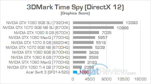 Acer Swift 3 SF314 52G 3DMark Time Spy