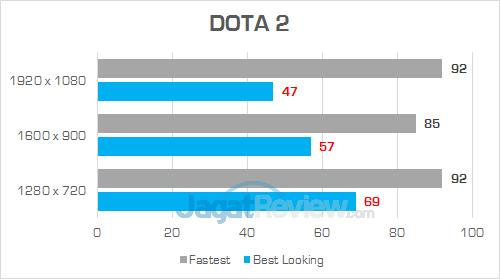 Acer Swift 3 SF314 52G DOTA 2